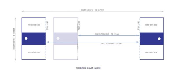 cornhole court structure